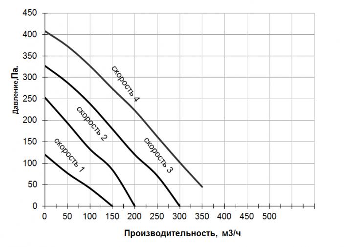 График производительности ПУ Комфорт 350