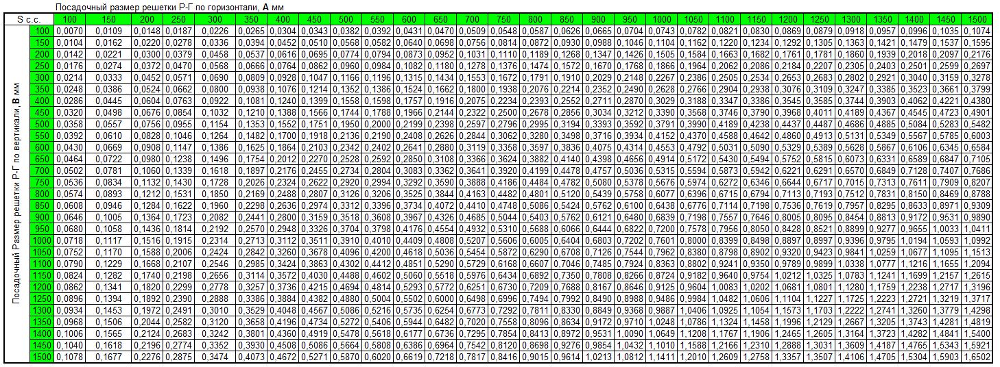 Таблица размеров стальных тройников