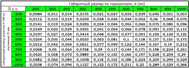 Стандартные размеры и площадь свободного сечения решеток Р-НН