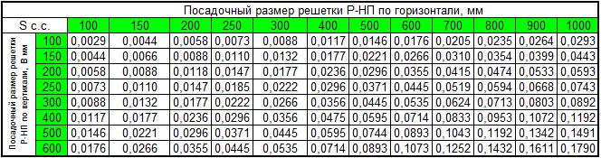 Стандартные размеры и площадь свободного сечения решеток Р-НП