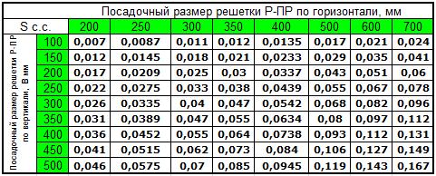 Стандартные размеры и площадь свободного сечения решеток Р-ПР