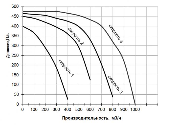 График производительности ПУ КОМФОРТ 1000
