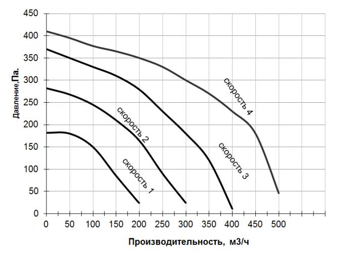 График производительности ПУ КОМФОРТ 500