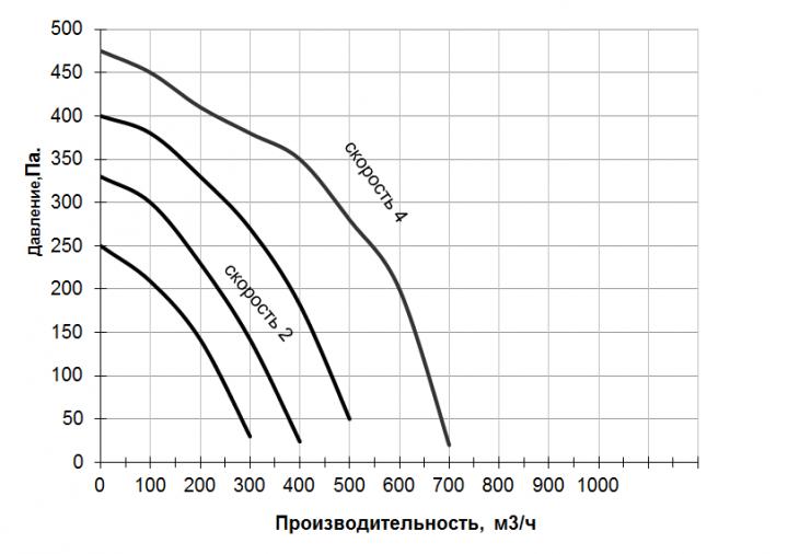 График производительности ПУ КОМФОРТ 700